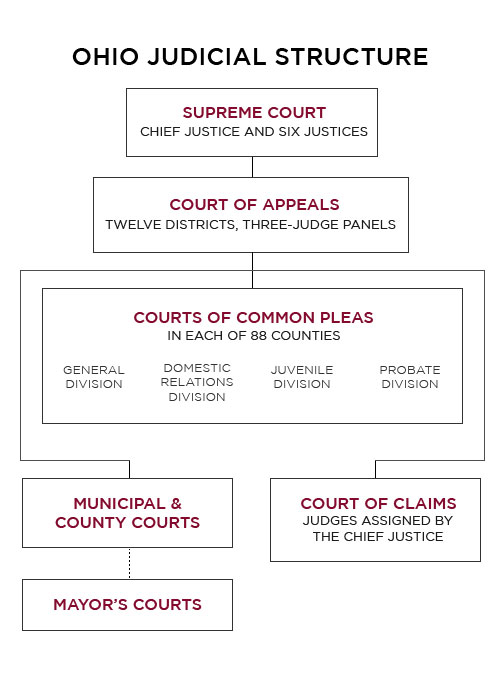 Image of a simplified flow chart showing how the Ohio Judicial Branch is organized